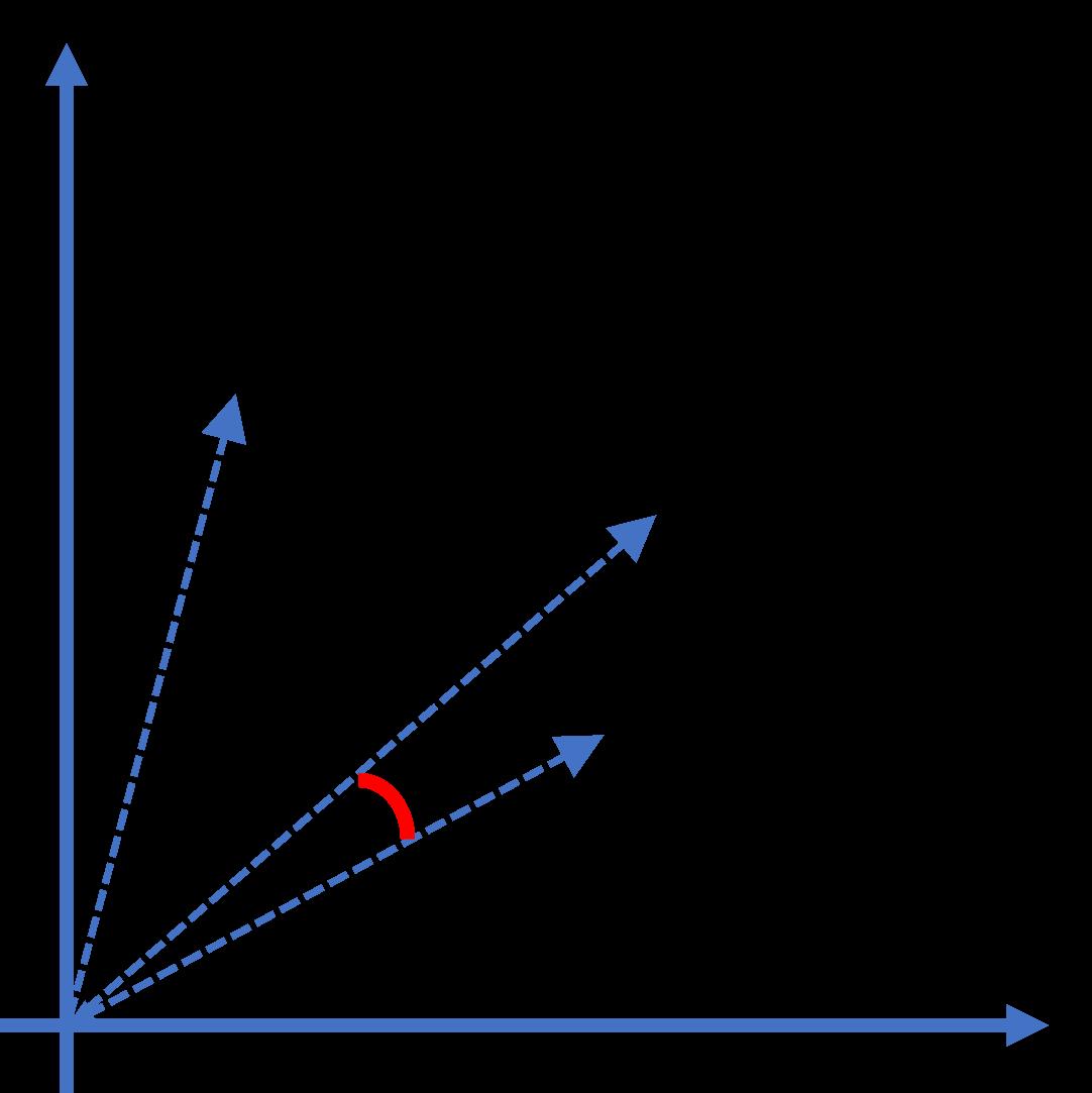 餘弦相似性二維示意圖
